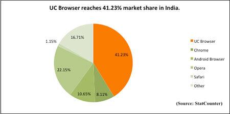 Uc Browser Third Party Mobile Browser Nomor 1 Di Dunia 2