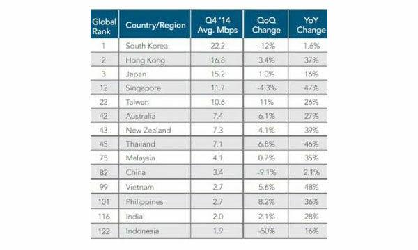 Peringkat Internet Indonesia