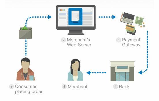 Apa Itu Payment Gateway 3 Bae1a
