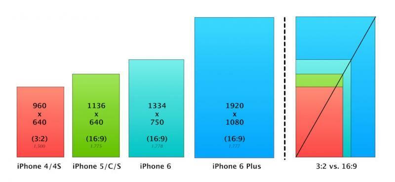 Kenapa Smartphone Bentuknya Persegi Panjang 6