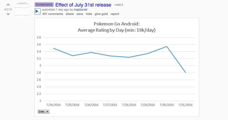 Jangan Berhenti Main Game Pokemon Go 3