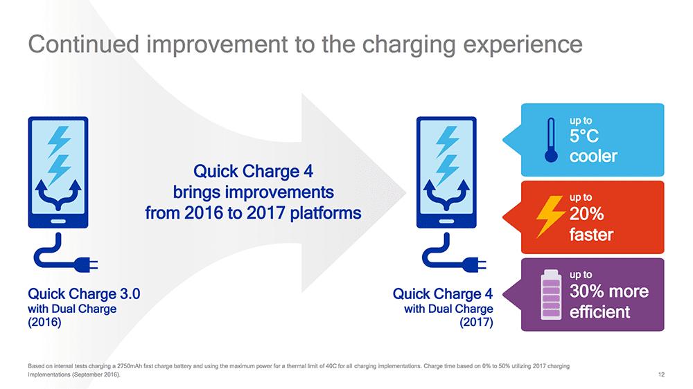 Teknologi Quick Charge 4 5