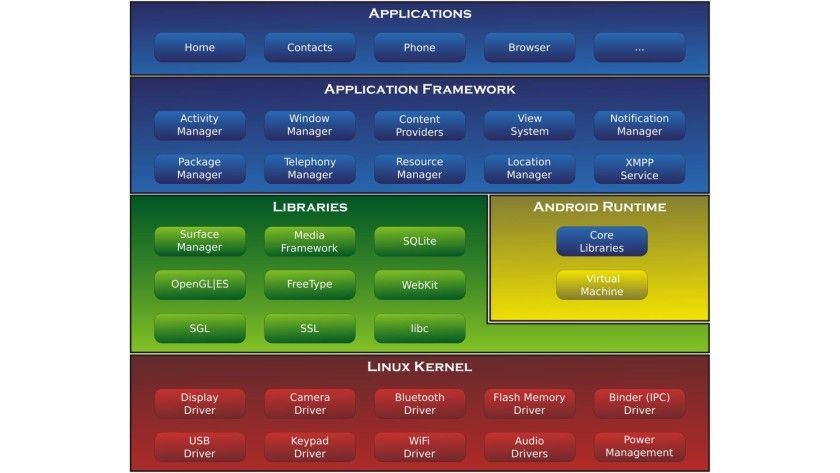 Android System Architecture 16x9 1080p 840x473