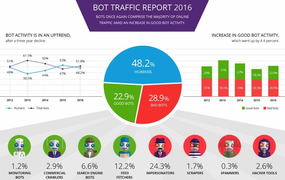 Bot Traffic Report