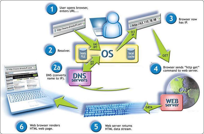 Cara Hack Dns Untuk Mempercepat Internet