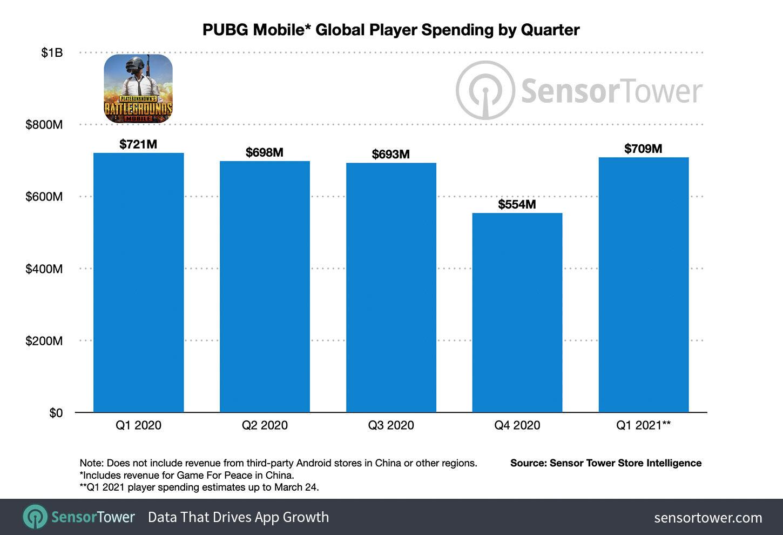 Penghasilan PUBG Mobile 2020 2021 C0d5a