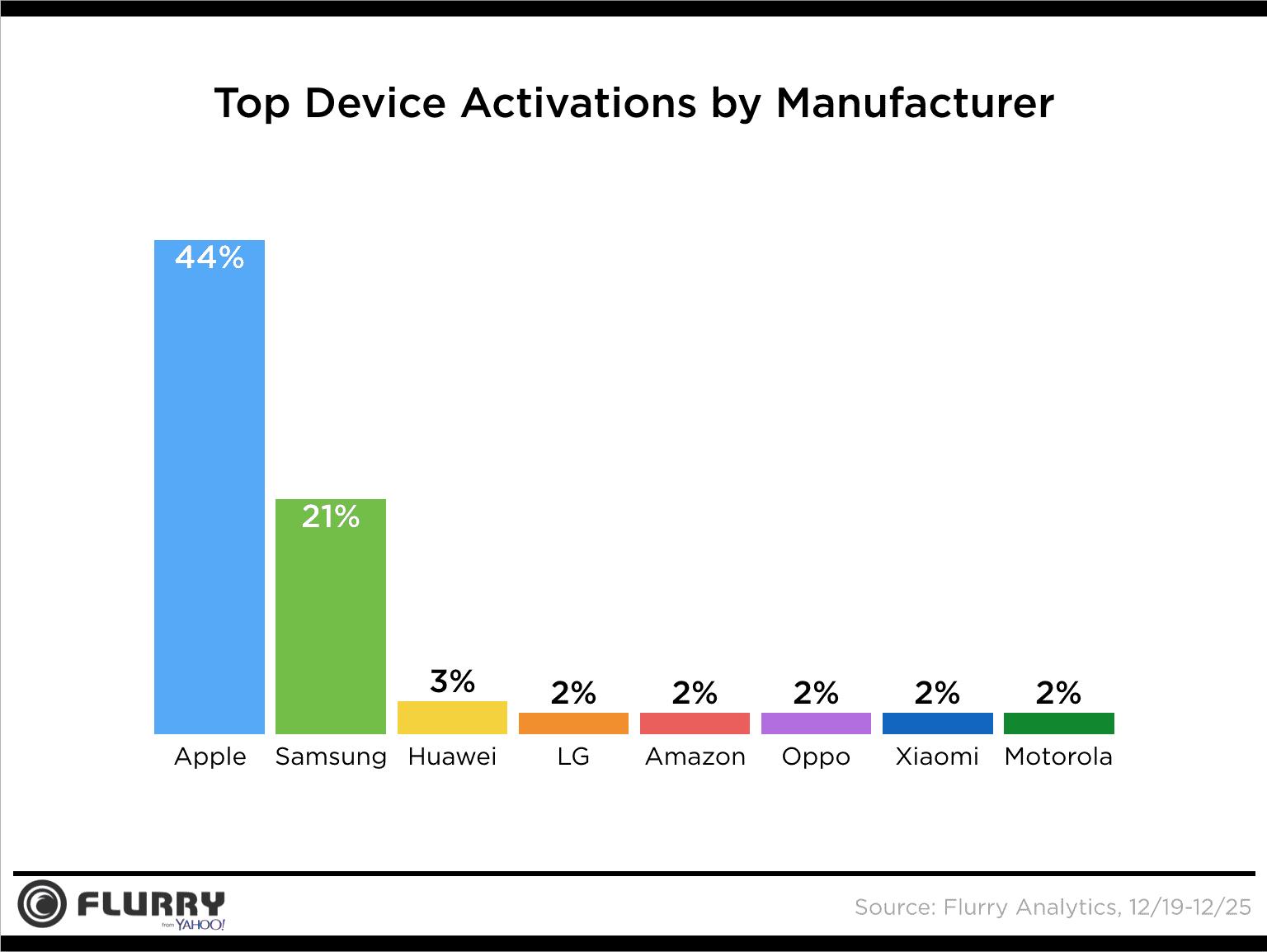 Smartphone Yang Banyak Dibeli Saat Liburan 1