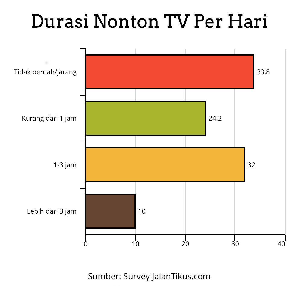 Durasi Nonton Tv Milenial Gen Z Survey Jalantikus C45d0