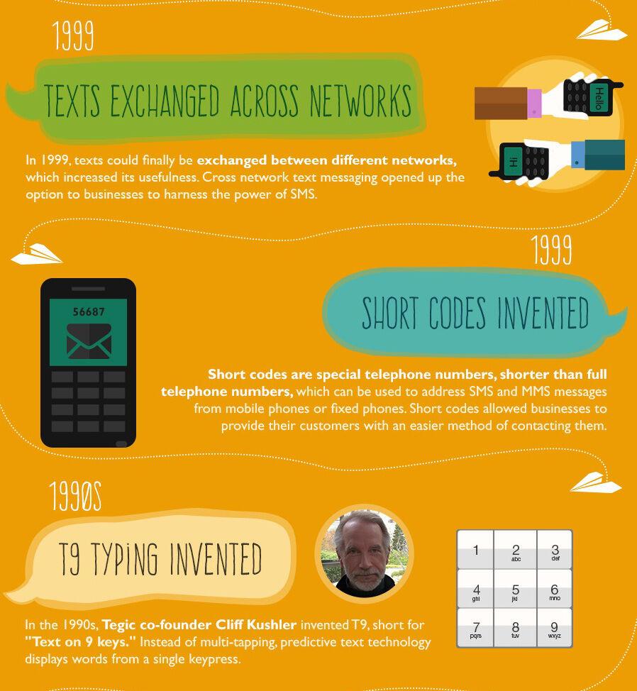 Infografis Evolusi Sms 3