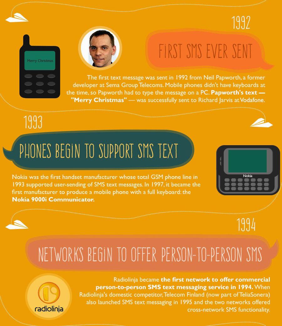 Infografis Evolusi Sms 2