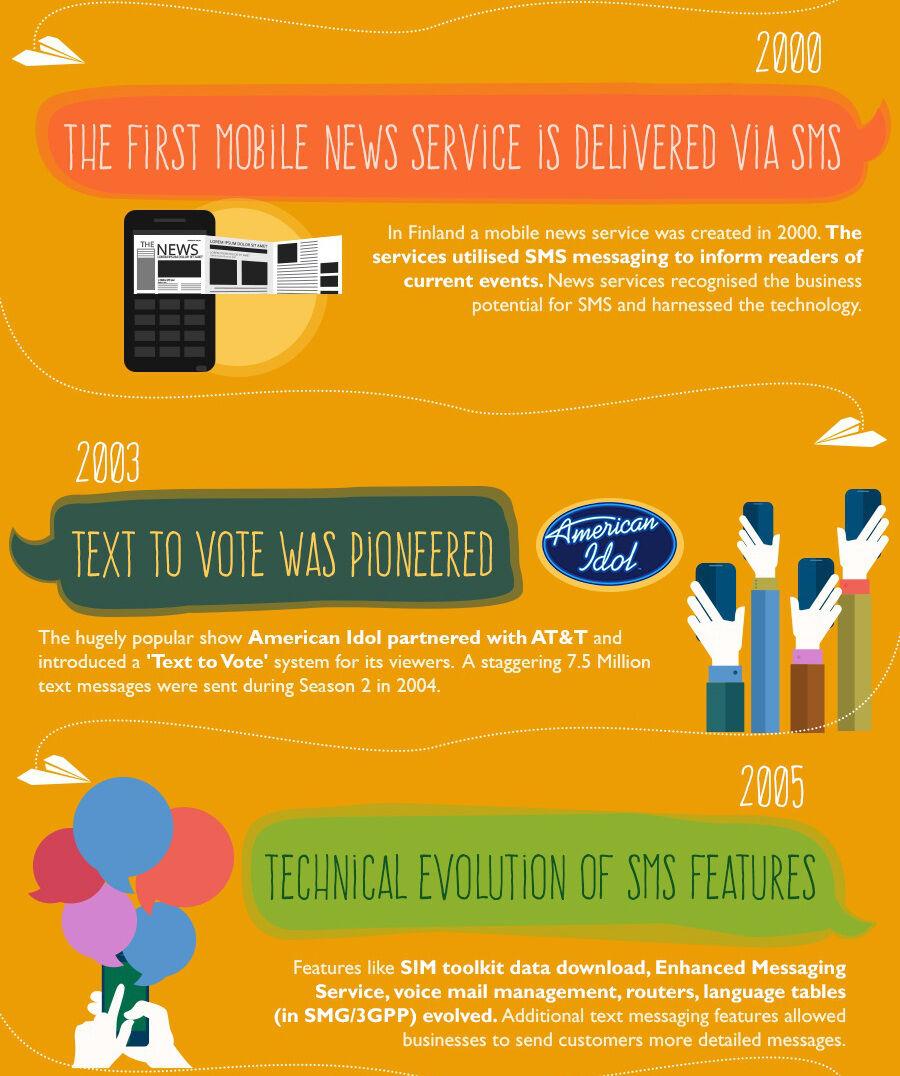 Infografis Evolusi Sms 4