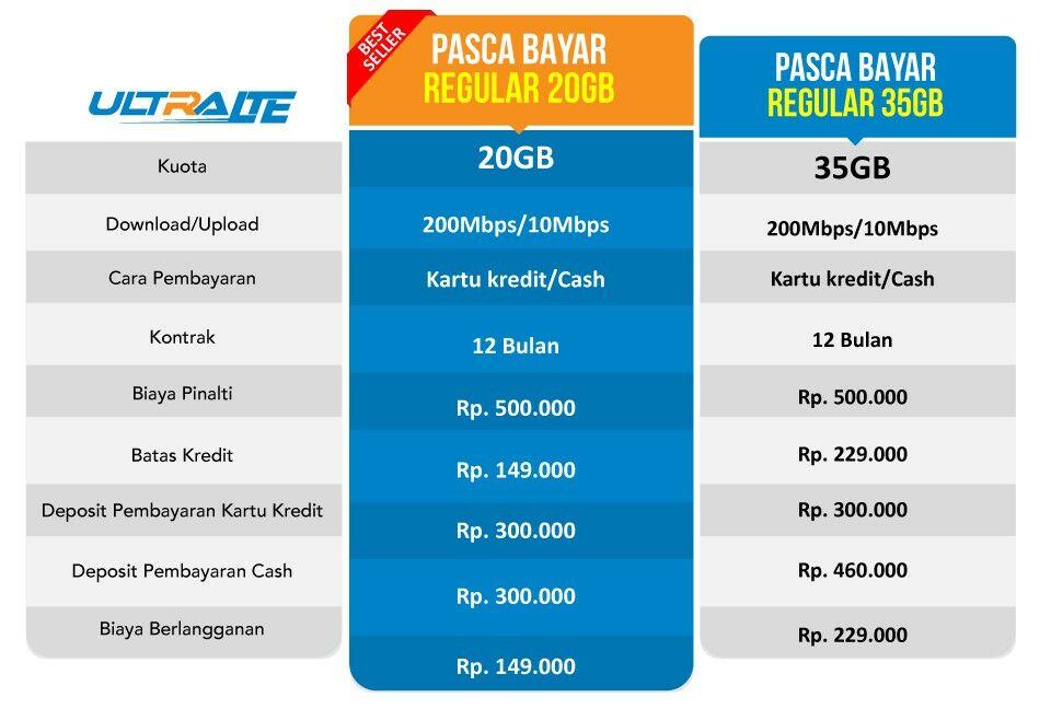 paket internet bolt pasca bayar reguler