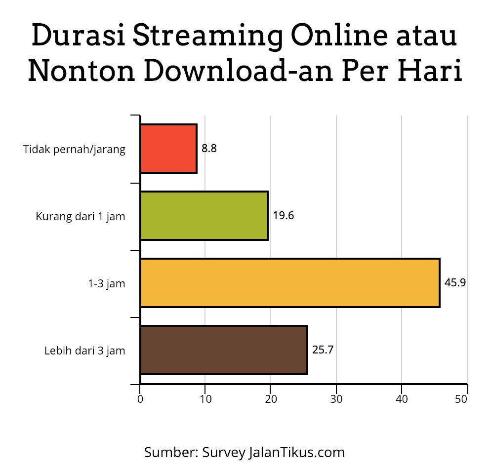 durasi nonton online streaming survey jalantikus