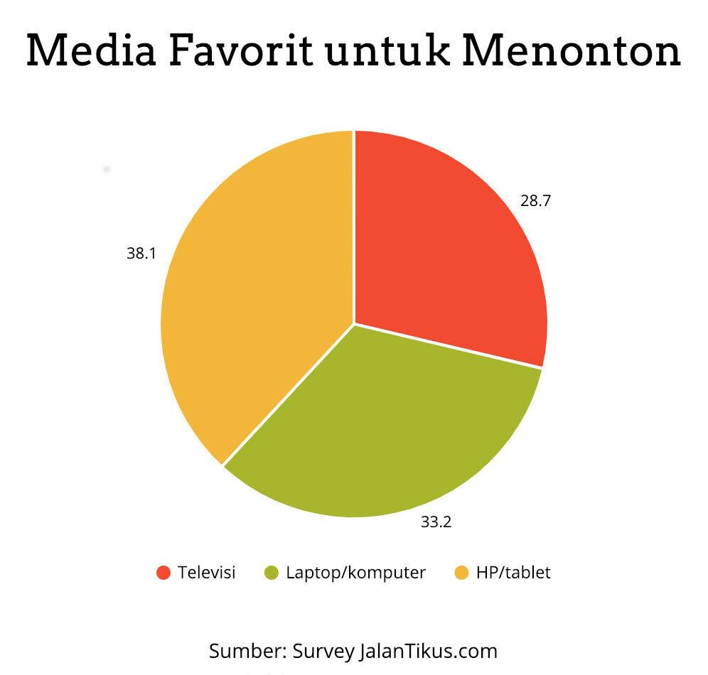 media favorit untuk menonton survey jalantikus